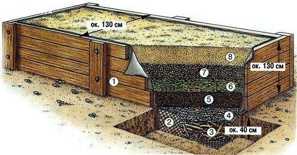 kak-pravilno-sdelat-kompostnuyu-yamu-4